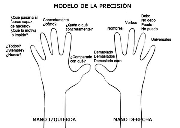 EL PODER DE LA PRECISIÓN EN LA COMUNICACIÓN